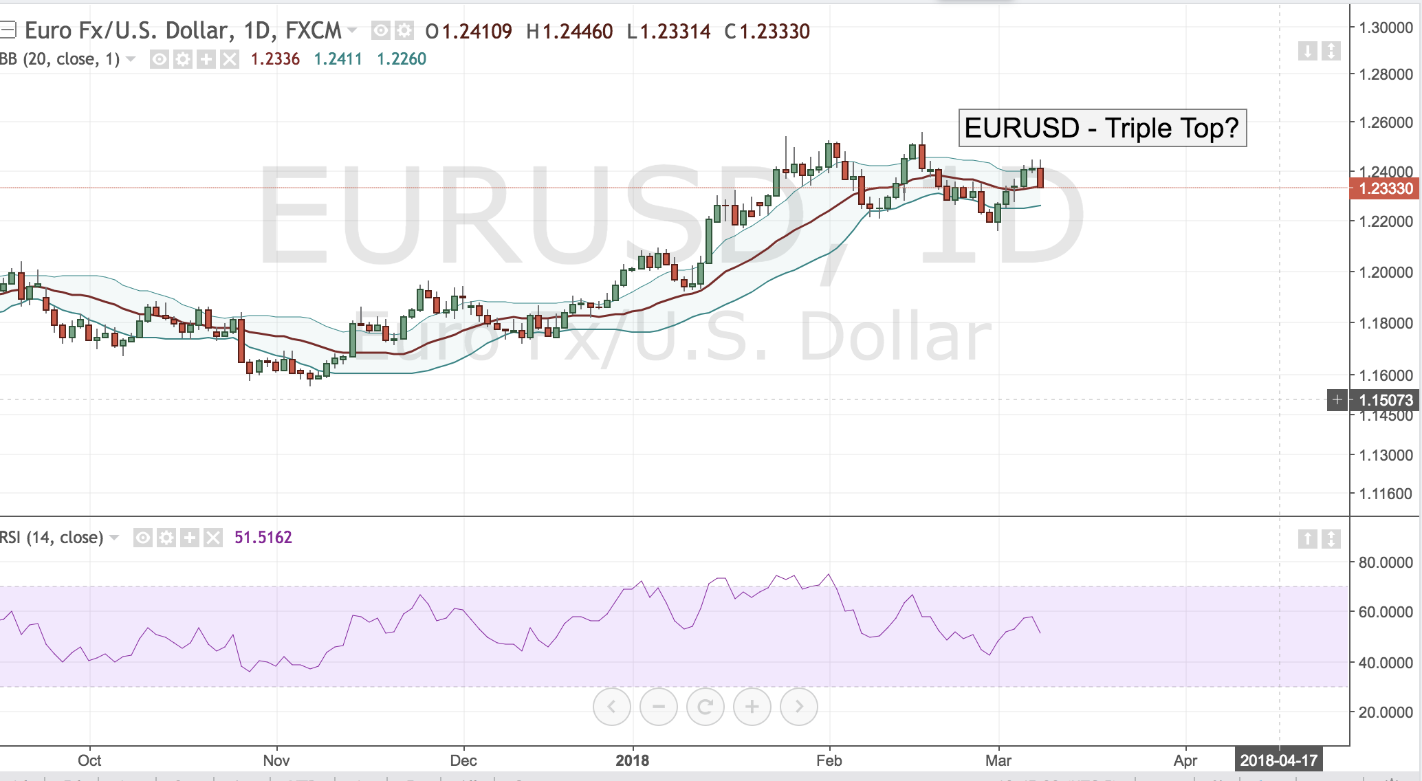 EURUSD – Triple Top?