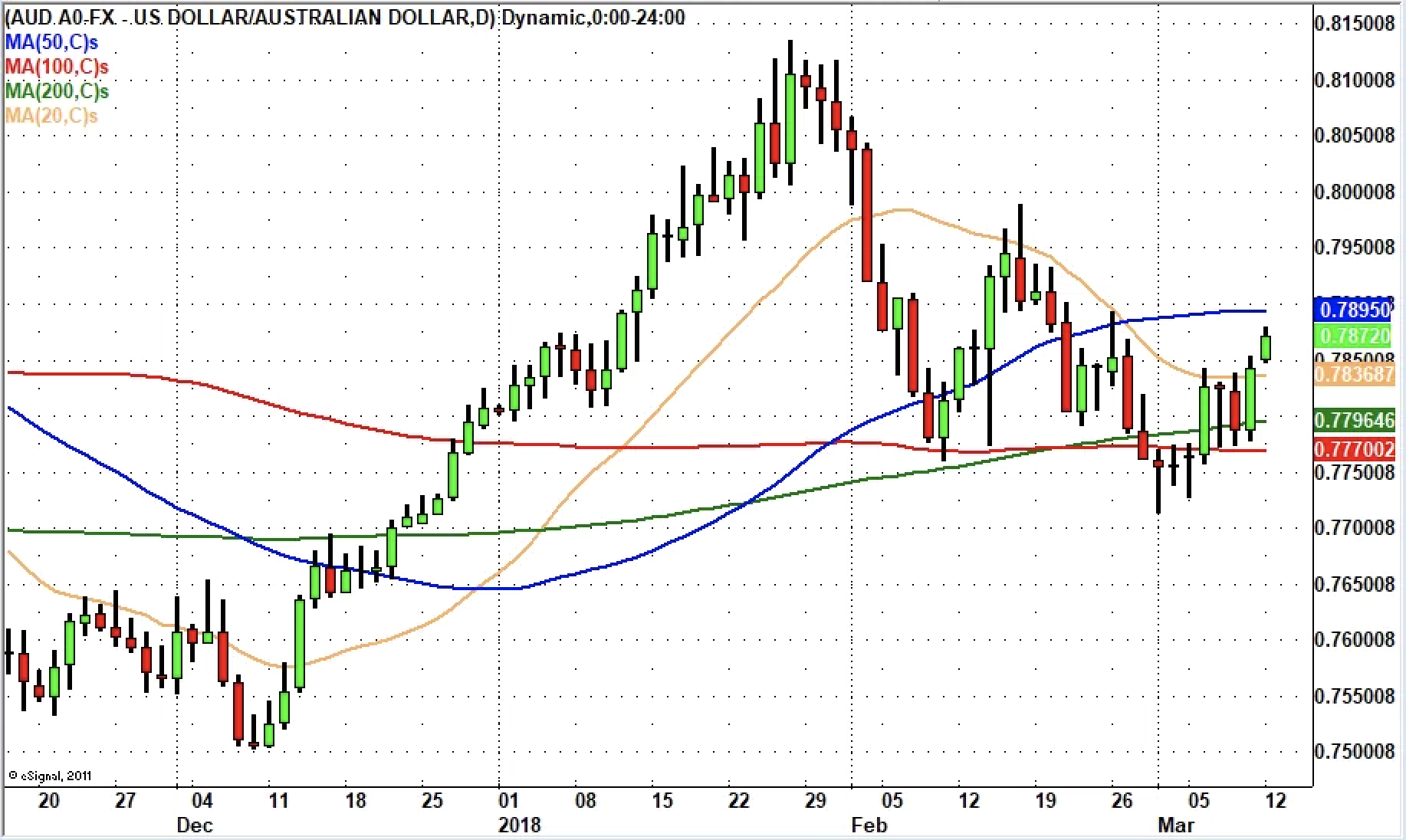 AUD/USD – More Gains Ahead?