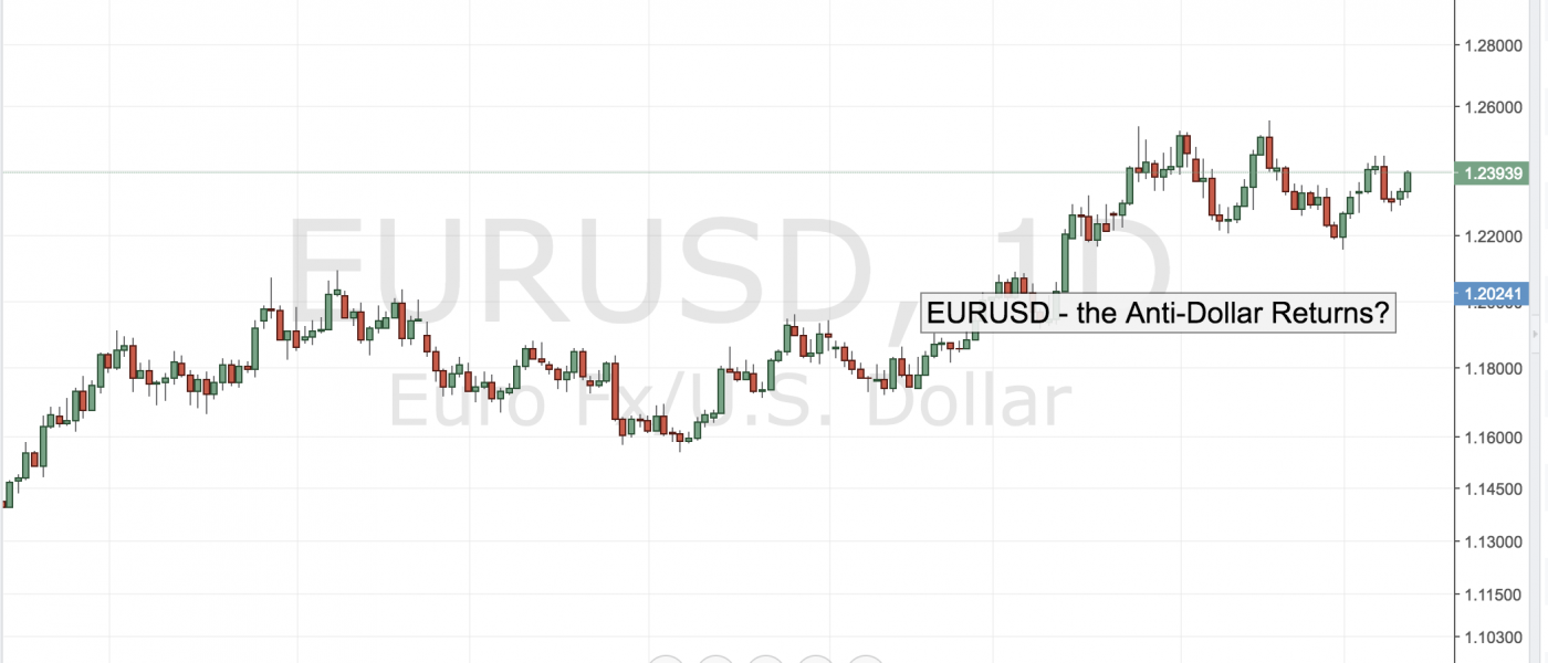 EURUSD – The Anti-Dollar Returns?