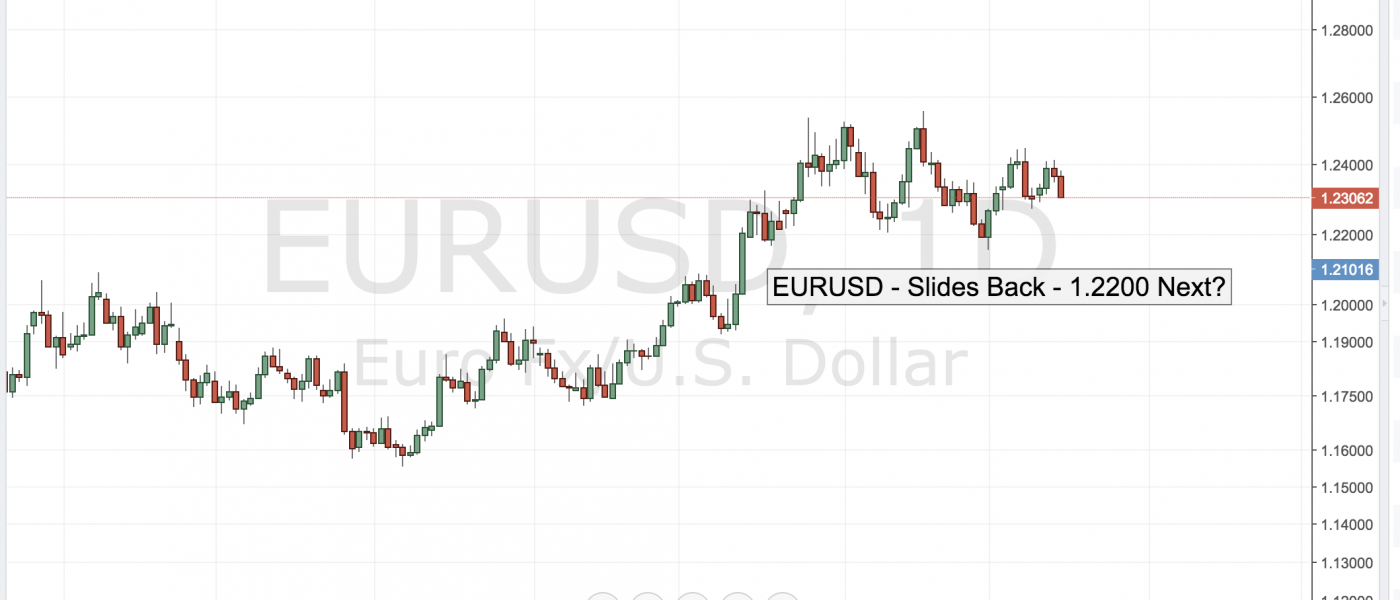 EURUSD Slides Back – 1.2200 in View