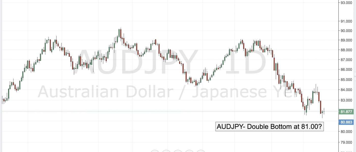 AUDJPY – Double Bottom at 81.00?
