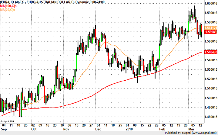 EUR/AUD – Headed for 1.55?