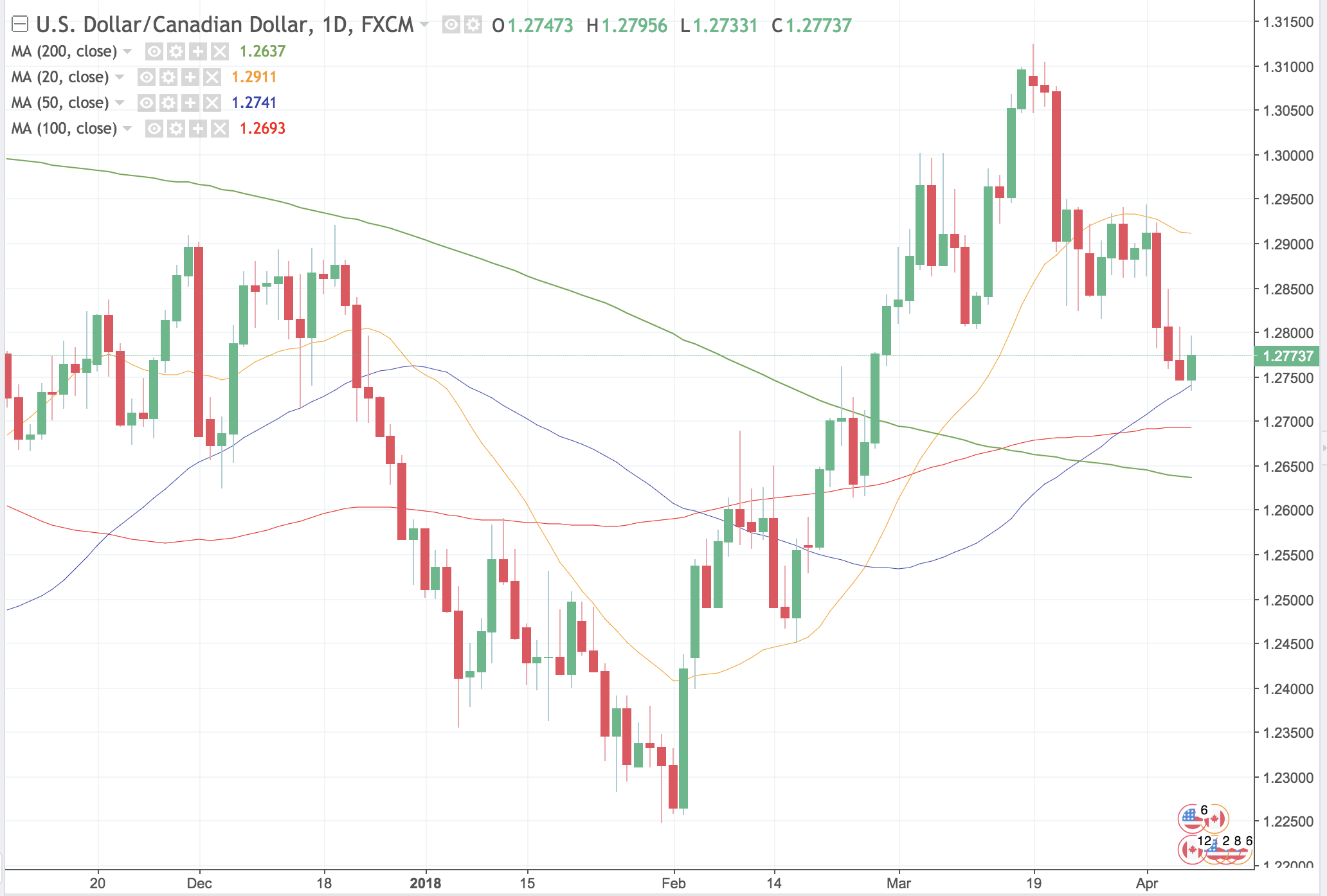 USDCAD – Why it Could Hit 1.26 Next Week