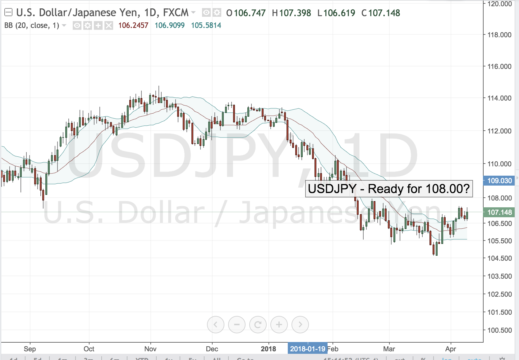 USDJPY – Ready for 108.00?