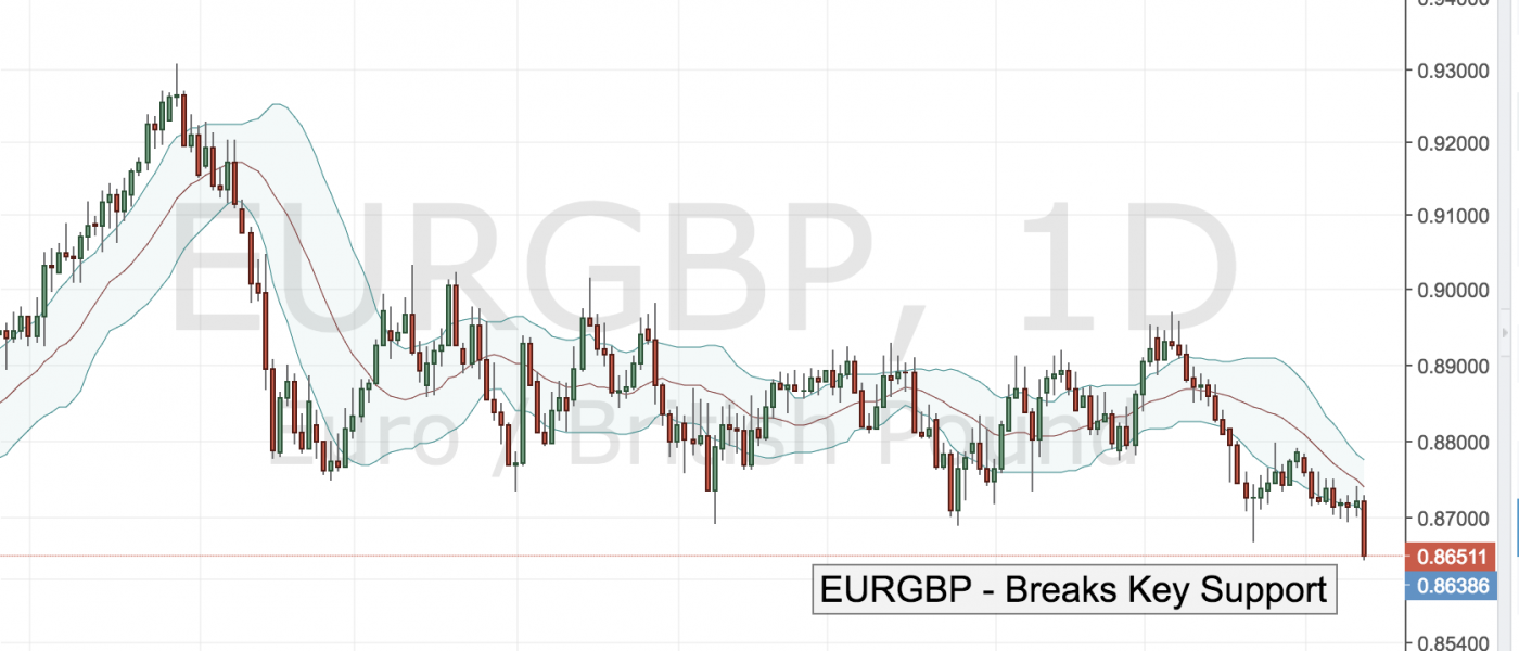 EURGBP Breaks Key Support
