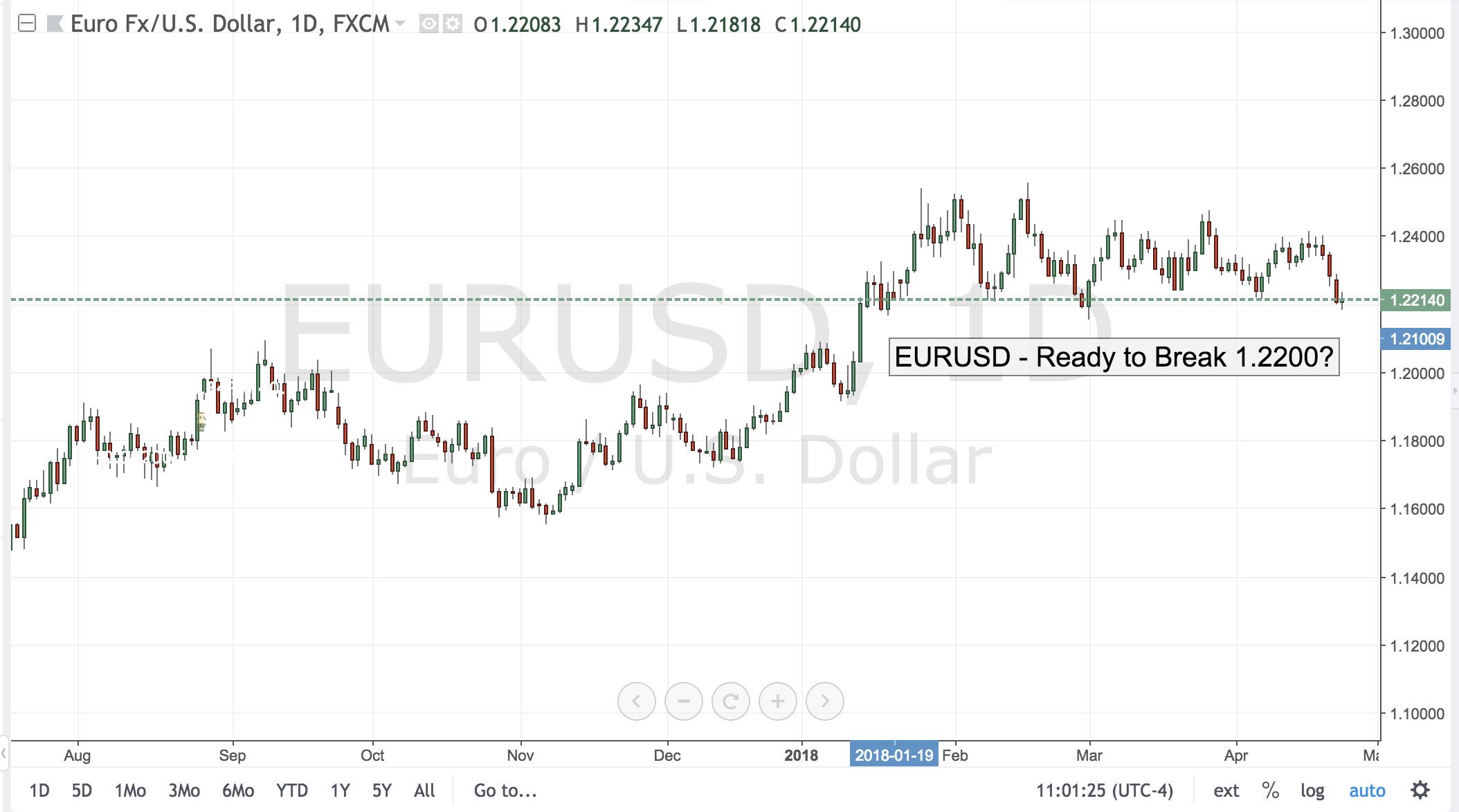 EURUSD – Ready to Break 1.2200?