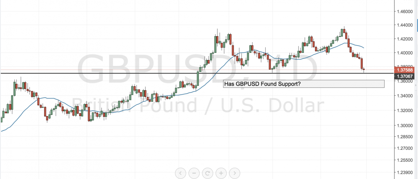 Has GBPUSD Found Support?