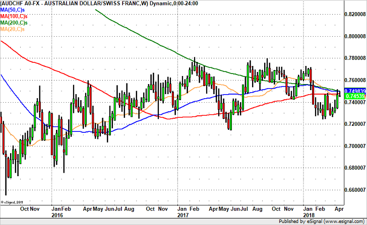 AUDCHF to .7370? – Weekly Chart