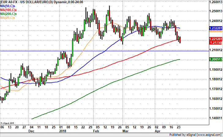 EUR/USD – Levels to Watch Post ECB