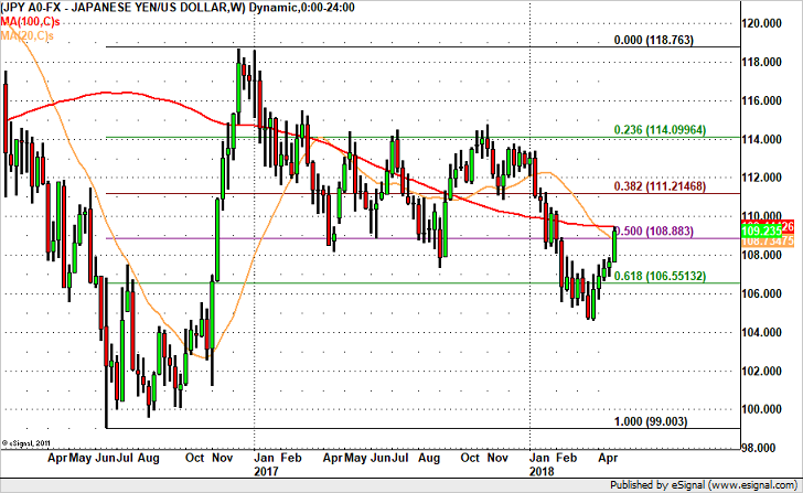 Will USD/JPY Hit 110? Not so Fast.