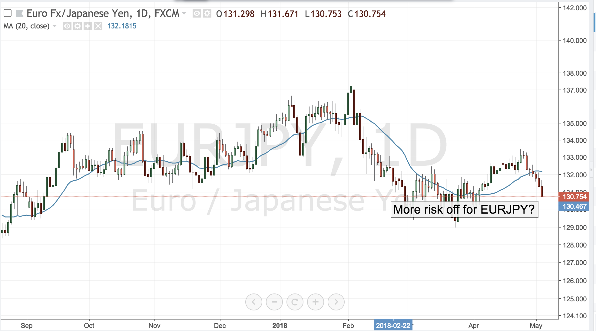 More Risk off for EURJPY?