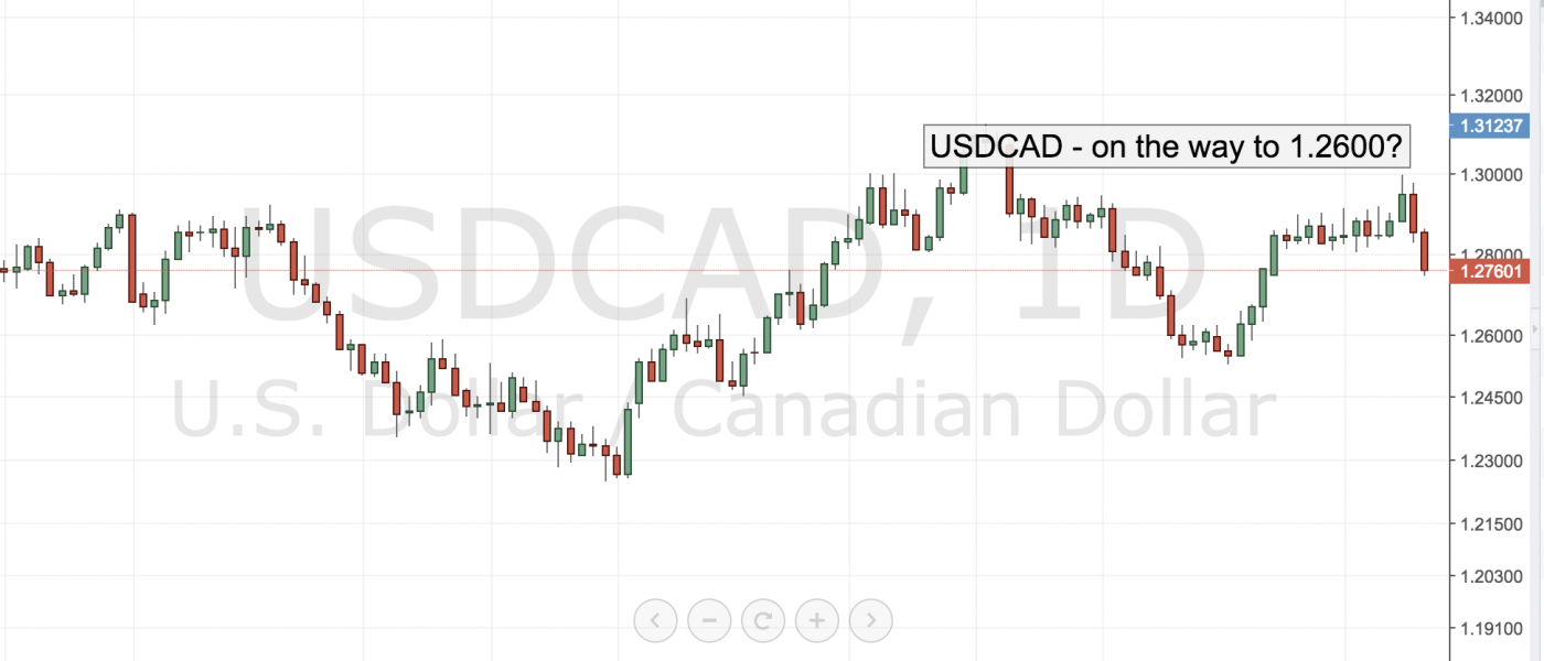 USDCAD – On the way to 1.2600?