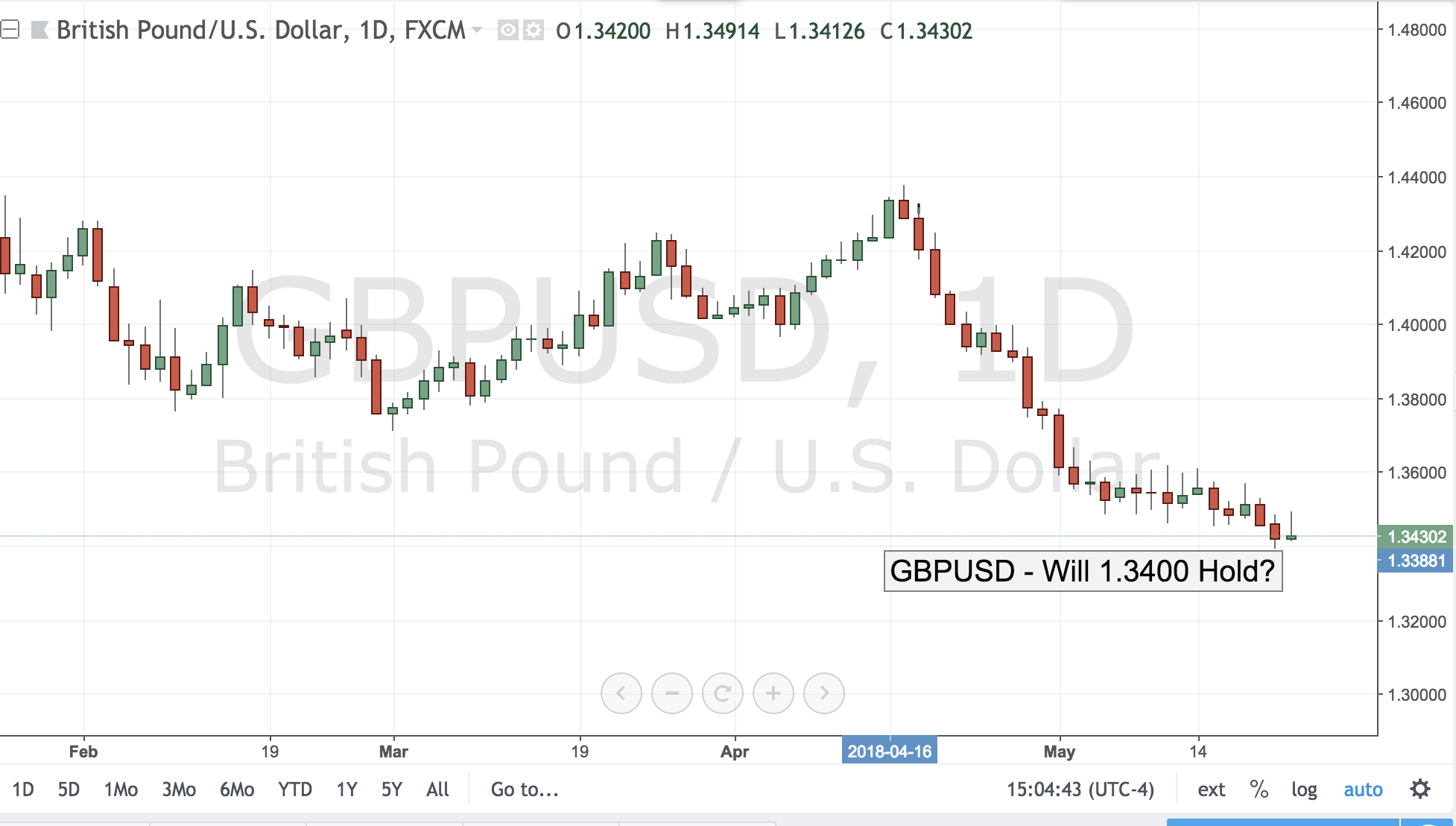 GBPUSD – Will 1.3400 Hold?