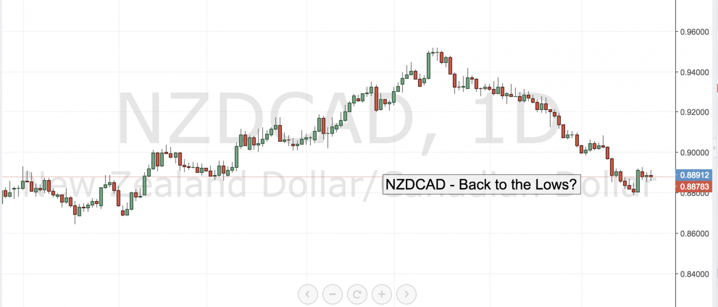 NZDCAD –  Back to the Lows?