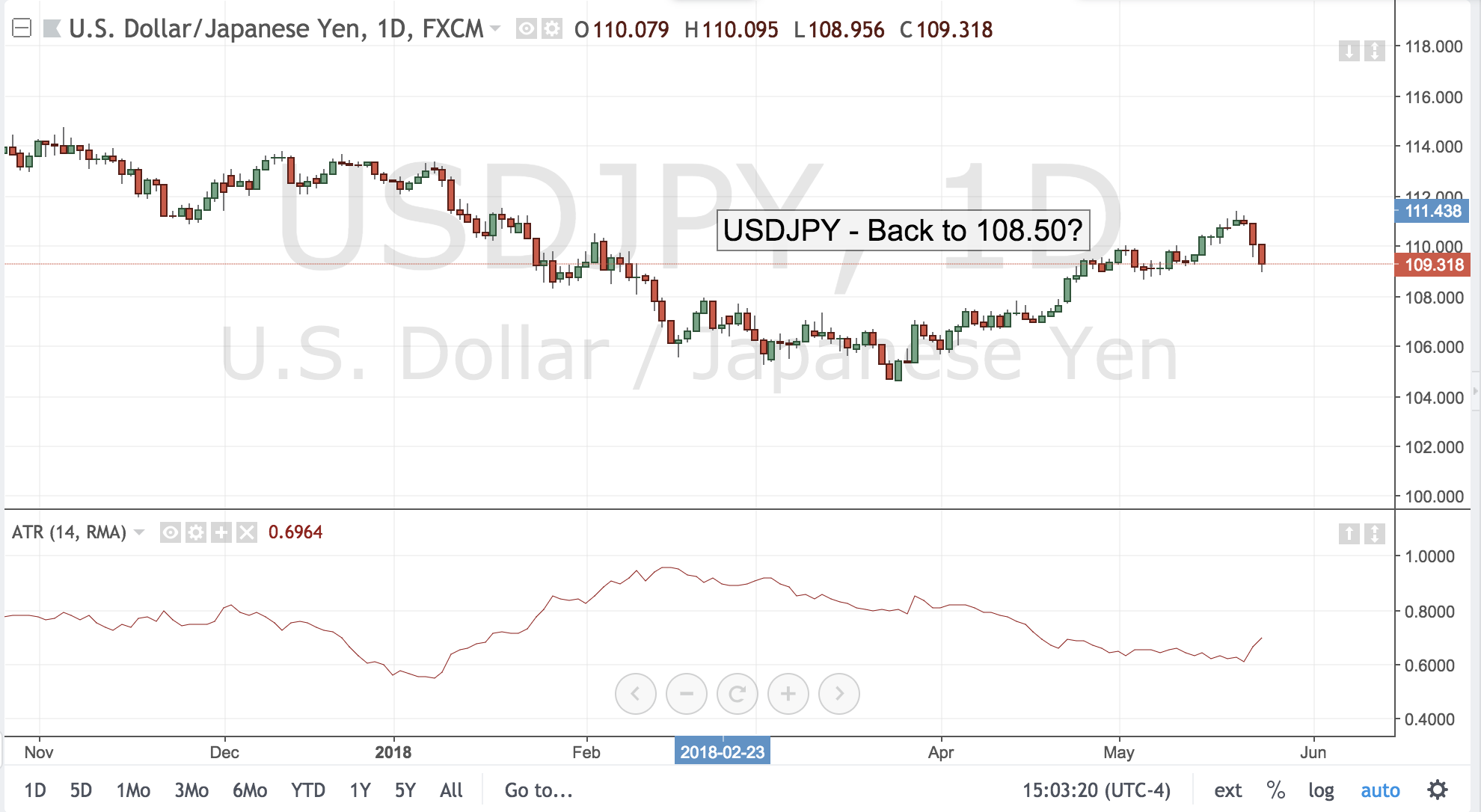 USDJPY- Back to 108.50?