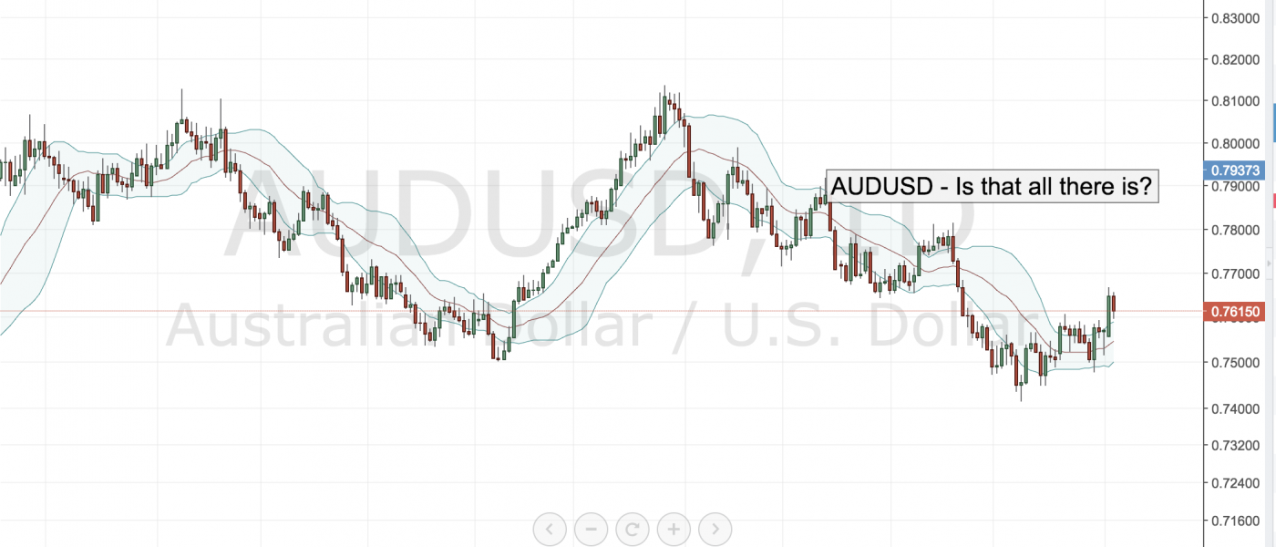 AUDUSD – Is that All There is