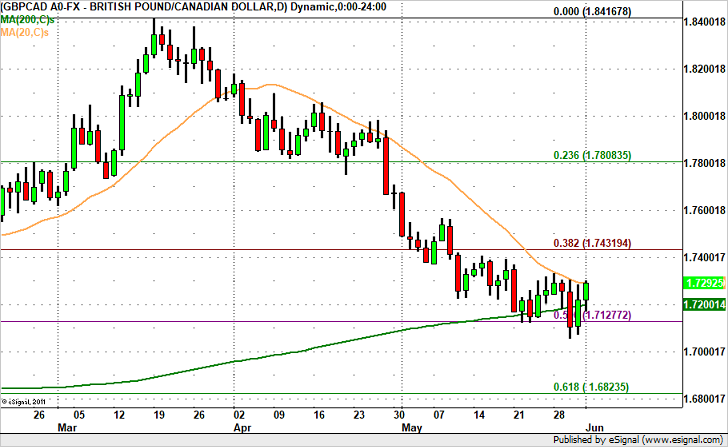 GBP/CAD – Back to 1.74?